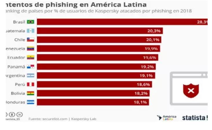 智利是拉丁美洲第三个受网络诱骗袭击影响最严重的国家