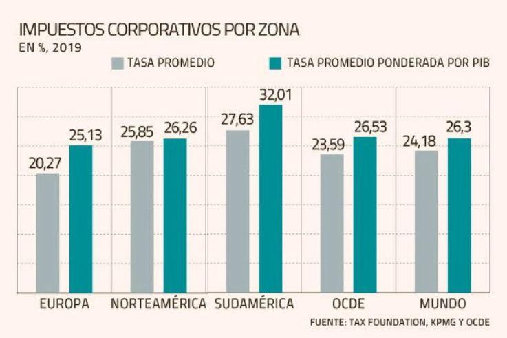 智利是过去20年中仅有六个增加公司税的国家之一