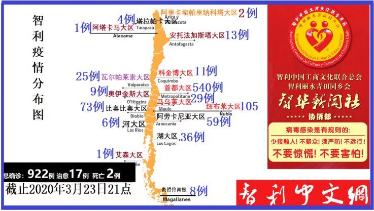 两名华人侨胞已确诊被感染!智利确诊感染病例上升到922例