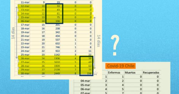 智利新型冠状病毒的确诊人数与治愈人数的数据是胡乱操纵的?