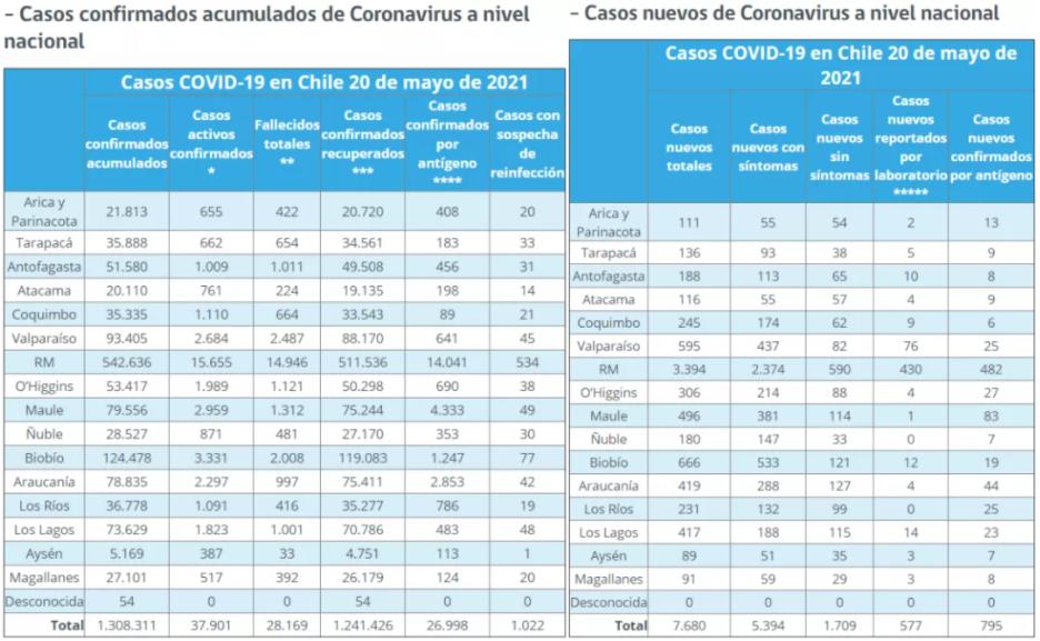 新增7680例!中右派失选 智利政府将要进行内阁成员重组的可能